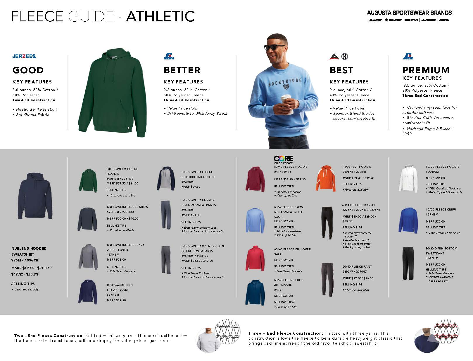 Athletic Fleece guide; Good, Better, Best