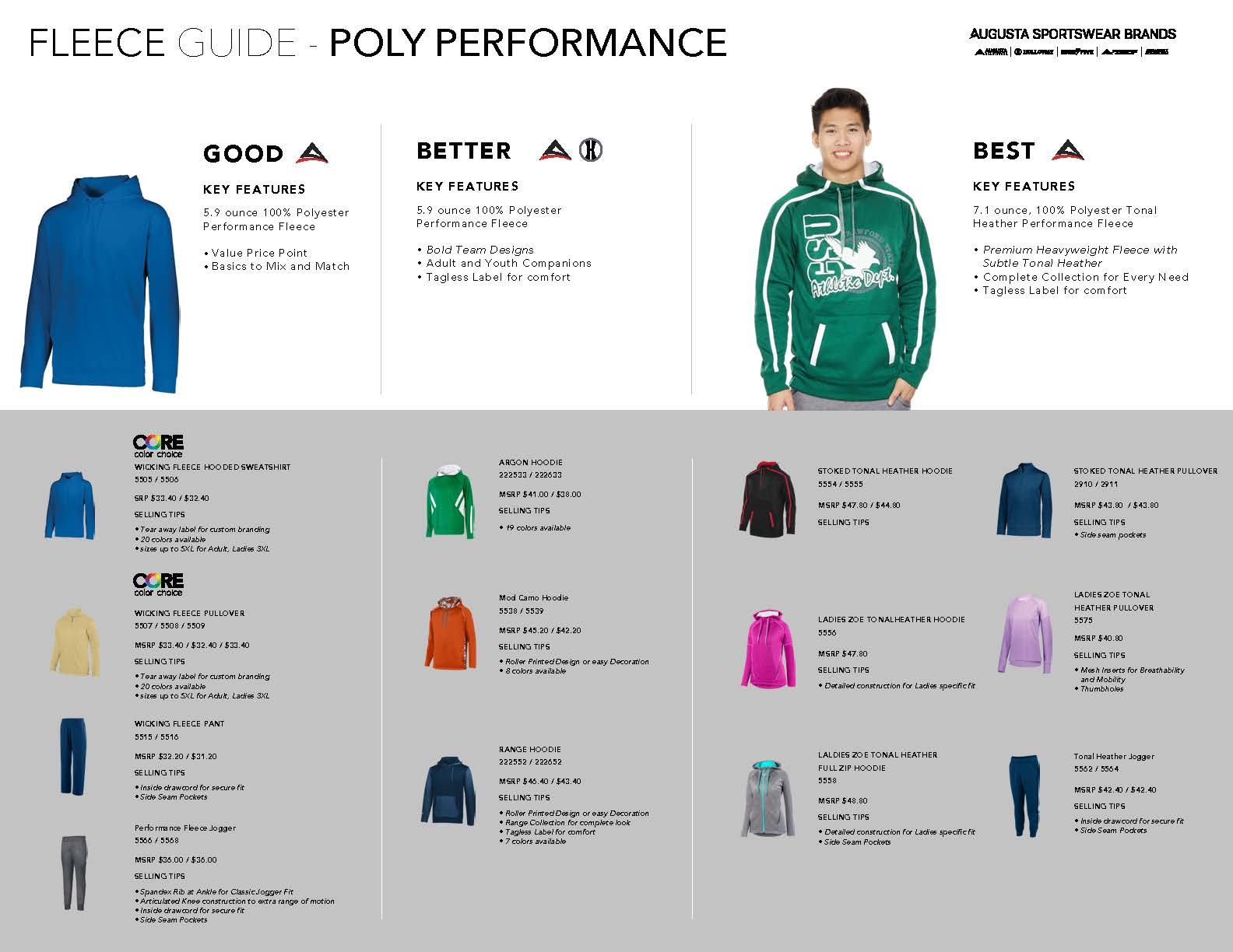 Poly Performance Fleece guide; Good, Better, Best