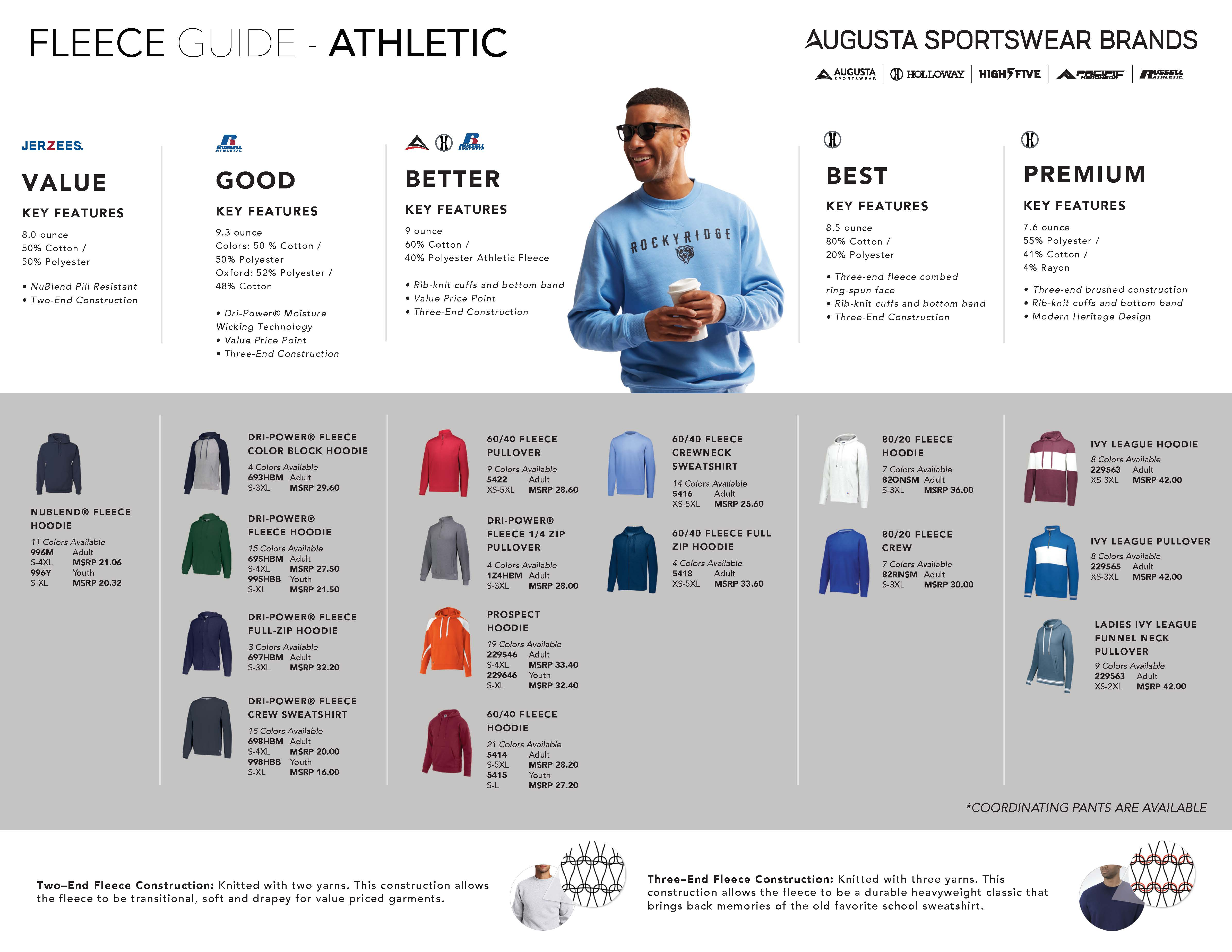Athletic Fleece guide; Good, Better, Best
