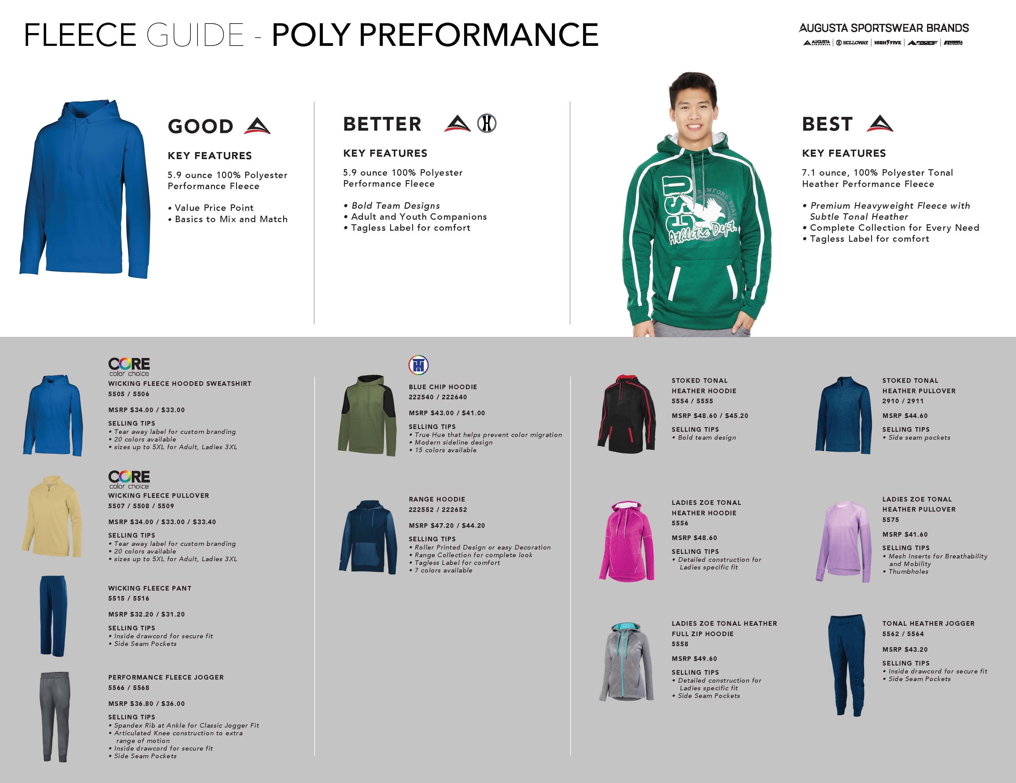 Poly Performance Fleece guide; Good, Better, Best